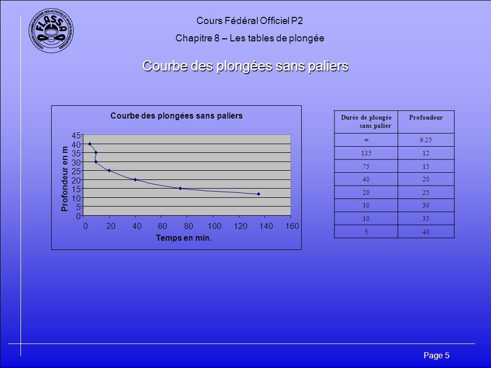 Cours Fédéral Officiel P2 Chapitre 8 – Les tables de plongée Page 5 Courbe des plongées sans paliers 0 5 10 15 20 25 30 35 40 45 020406080100120140160