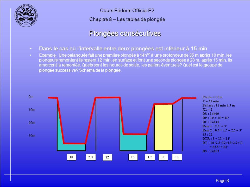 Cours Fédéral Officiel P2 Chapitre 8 – Les tables de plongée Page 9 Plongées Successives Dans le cas dune nouvelle plongée avec un intervalle inférieur ou égal à 12h Exemple : Une palanquée plonge à 9h00 à une profondeur de 46m et remonte du fond après 16 min.