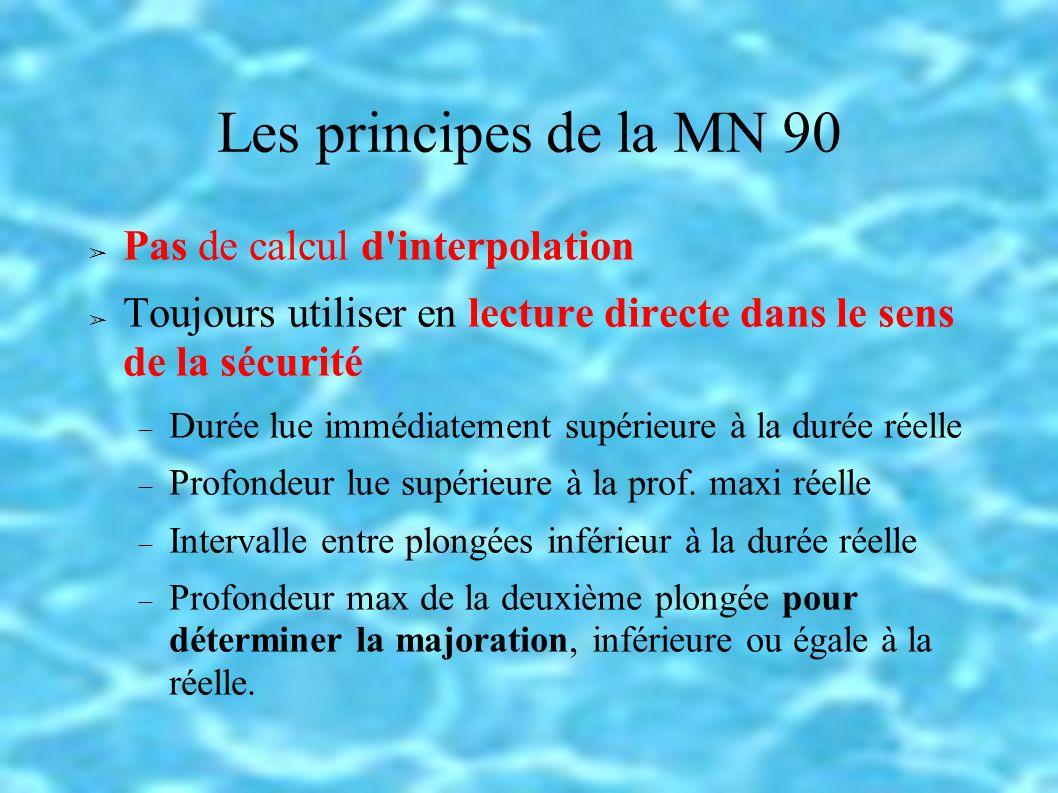 Les principes de la MN 90 Pas de calcul d interpolation Toujours utiliser en lecture directe dans le sens de la sécurité Durée lue immédiatement supérieure à la durée réelle Profondeur lue supérieure à la prof.