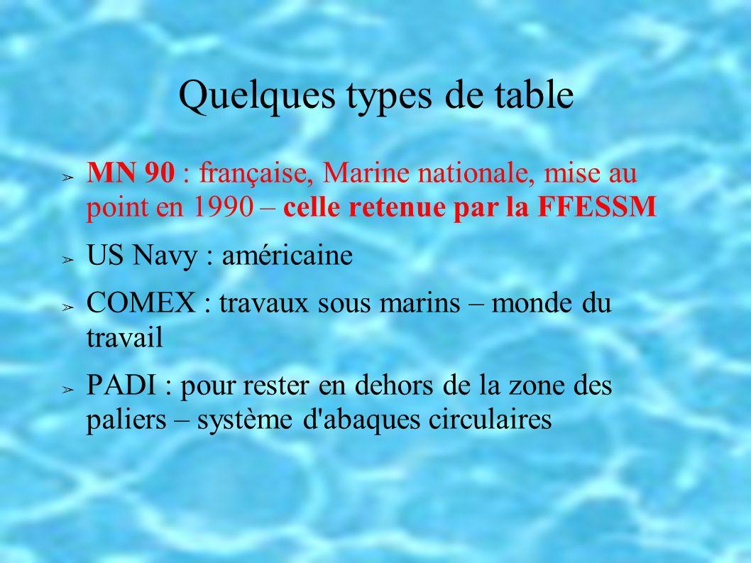 Plongée consécutive : I <= 15 mn Prof de la table >= prof max Durée de la table >= durée plongée Prof.