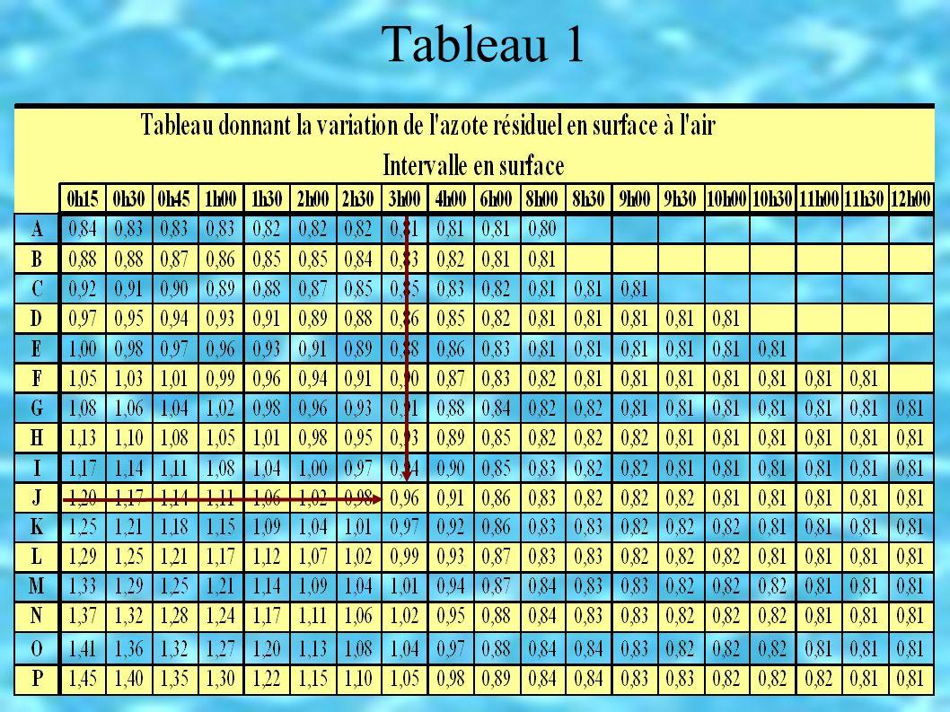 Plongée successive : Int > 15mn Prof.