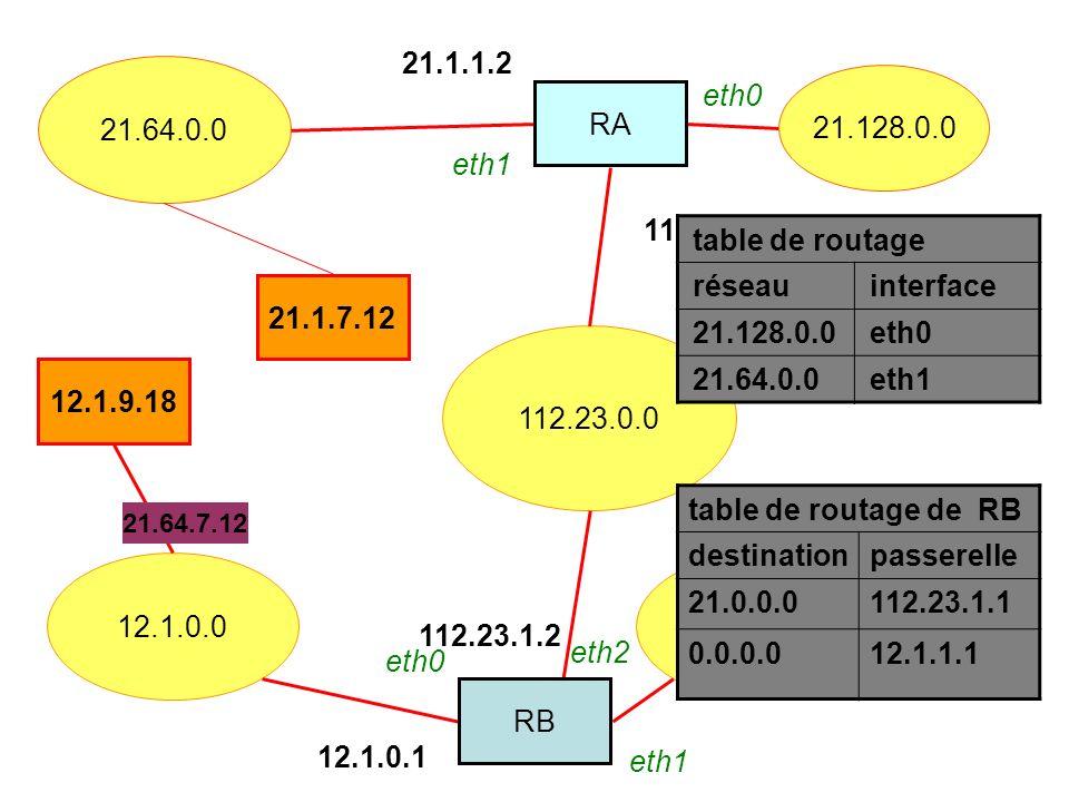 112.23.0.0 12.1.0.0132.12.0.0 21.64.0.0 12.1.9.18 21.1.7.12 21.128.0.0 RA RB 112.23.1.1 21.1.1.2 12.1.0.1 112.23.1.2 table de routage de RB destinationpasserelle 21.0.0.0112.23.1.1 0.0.0.012.1.1.1 21.64.7.12 table de routage réseauinterface 21.128.0.0eth0 21.64.0.0eth1 eth0 eth2 eth1 eth0 eth1