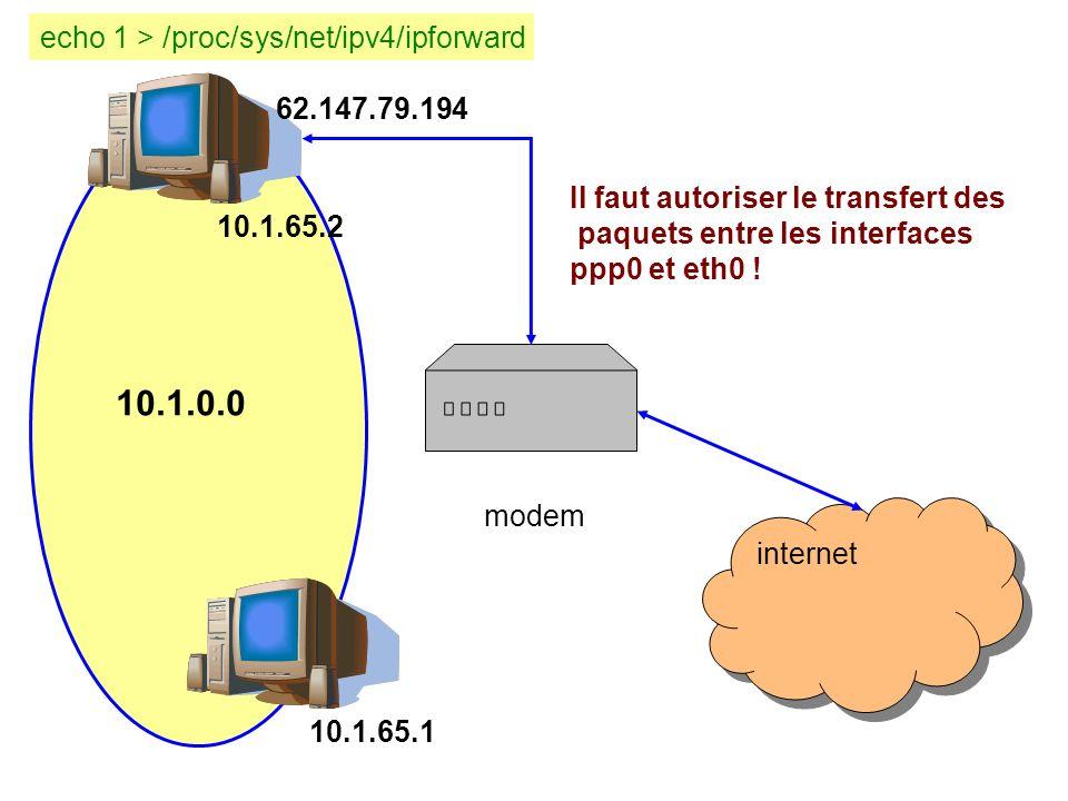 internet modem 10.1.0.0 10.1.65.2 10.1.65.1 62.147.79.194 Il faut autoriser le transfert des paquets entre les interfaces ppp0 et eth0 .