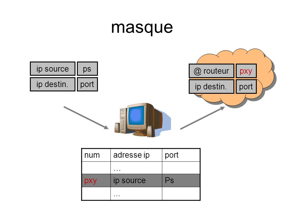 masque ip source ps ip destin.port pxy ip destin.port @ routeur numadresse ipport … pxyip sourcePs...
