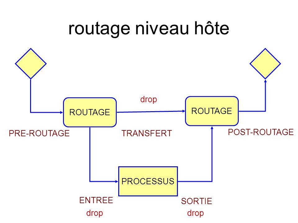 routage niveau hôte ROUTAGE PROCESSUS PRE-ROUTAGE POST-ROUTAGE TRANSFERT ROUTAGE ENTREE SORTIE drop