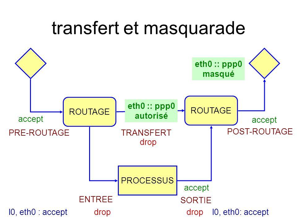 transfert et masquarade ROUTAGE PROCESSUS PRE-ROUTAGE POST-ROUTAGE TRANSFERT ROUTAGE ENTREE SORTIE drop accept l0, eth0 : accept eth0 :: ppp0 masqué eth0 :: ppp0 autorisé
