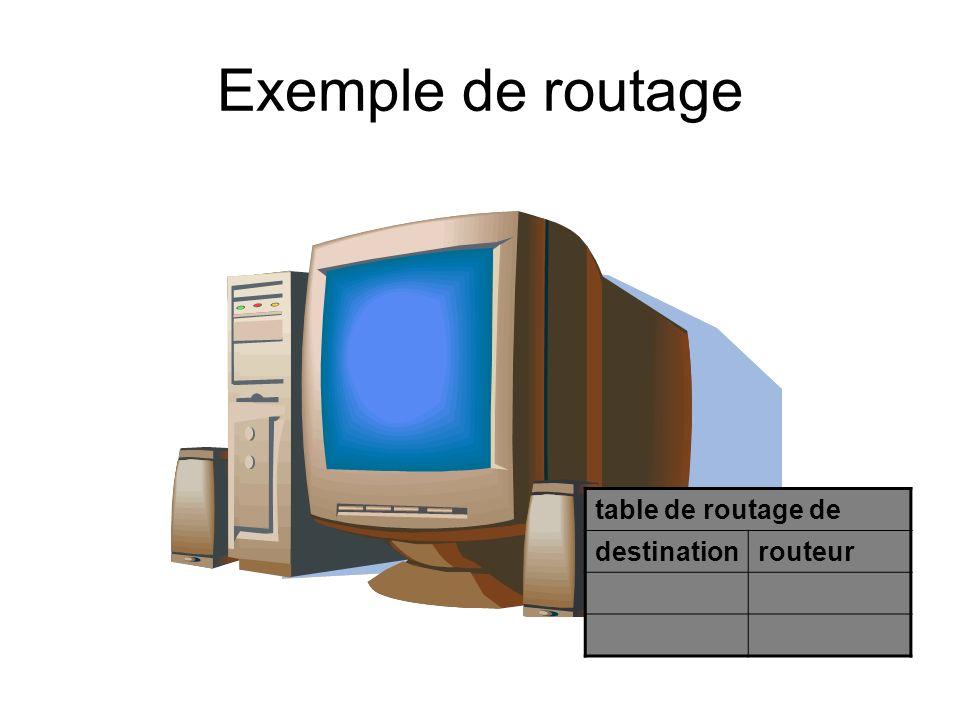 Exemple de routage table de routage de destinationrouteur