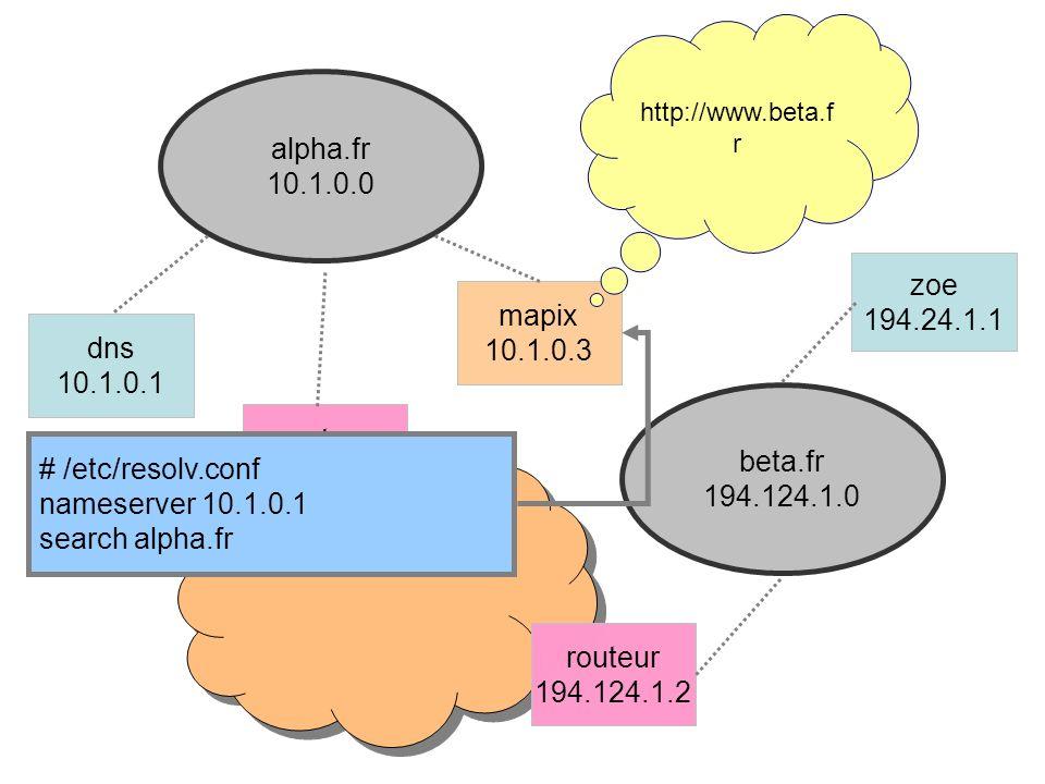 alpha.fr 10.1.0.0 beta.fr 194.124.1.0 mapix 10.1.0.3 dns 10.1.0.1 routeur 10.1.0.2 routeur 194.124.1.2 zoe 194.24.1.1 http://www.beta.f r # /etc/resolv.conf nameserver 10.1.0.1 search alpha.fr