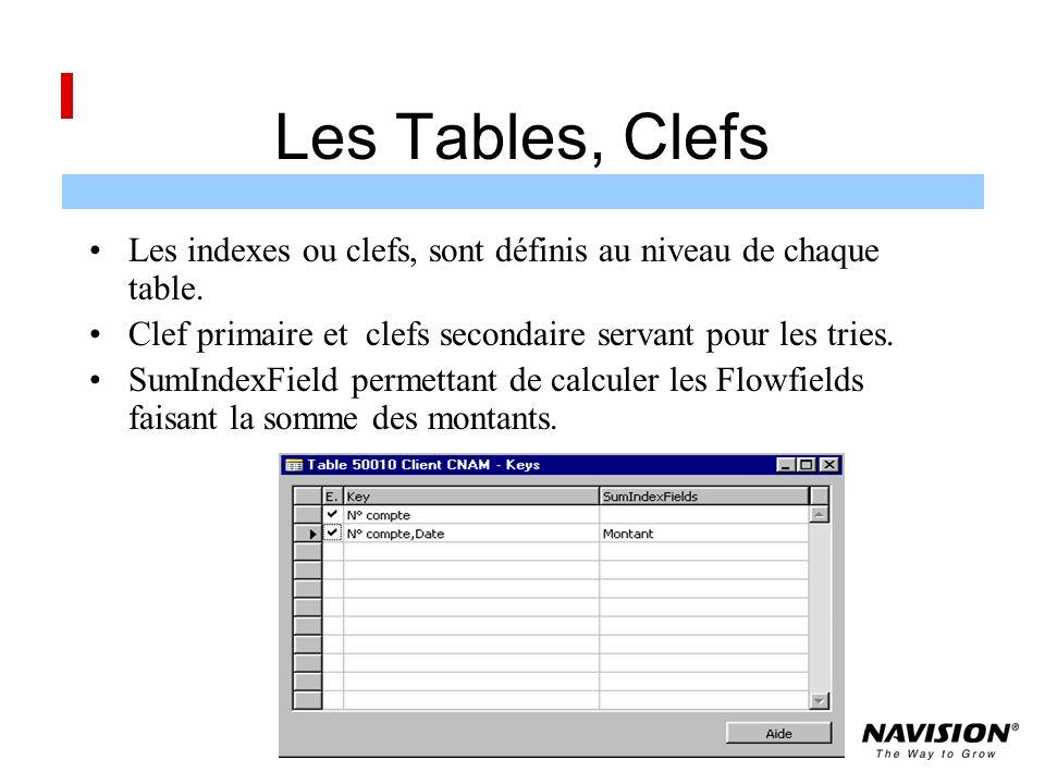 Les Tables, Clefs Les indexes ou clefs, sont définis au niveau de chaque table.