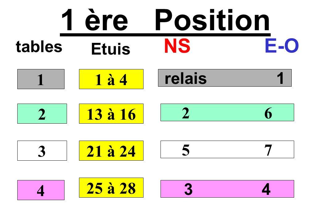 1 ère Position tables NS E-O relais 1 2 6 5 7 3 4 1 2 3 4 1 à 4 Etuis 13 à 16 21 à 24 25 à 28