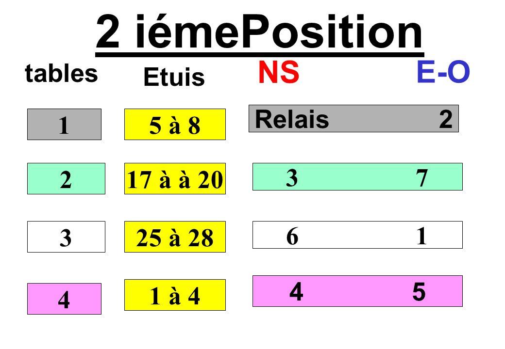 3 iémePosition tables NS E-O Relais 3 4 7 2 5 6 1 2 3 4 9 à 12 Etuis 21 à à 24 1 à 4 5 à 8