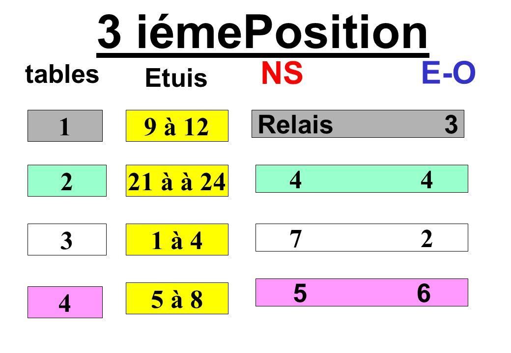 4 iémePosition tables NS E-O Relais 4 5 2 1 3 6 7 1 2 3 4 13 à 16 Etuis 25 à 28 5 à 8 9 à 12