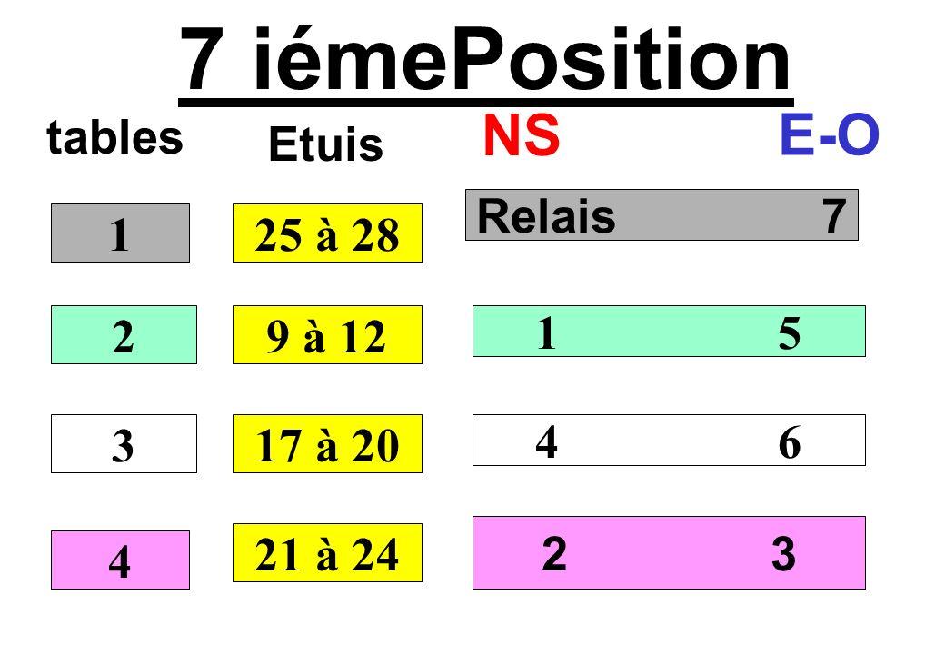 7 iémePosition tables NS E-O Relais 7 1 5 4 6 2 3 1 2 3 4 25 à 28 Etuis 9 à 12 17 à 20 21 à 24