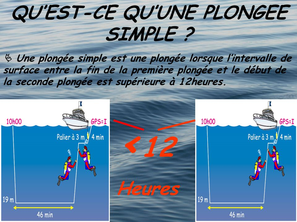 QUEST-CE QUUNE PLONGEE SIMPLE ? Une plongée simple est une plongée lorsque lintervalle de surface entre la fin de la première plongée et le début de l