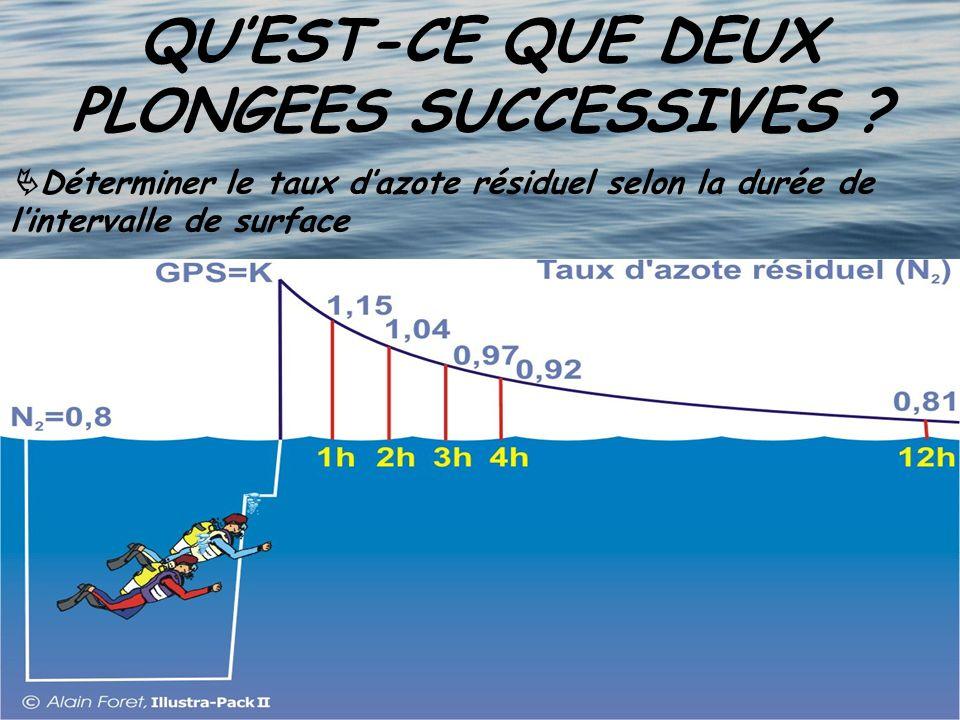 QUEST-CE QUE DEUX PLONGEES SUCCESSIVES ? Déterminer le taux dazote résiduel selon la durée de lintervalle de surface