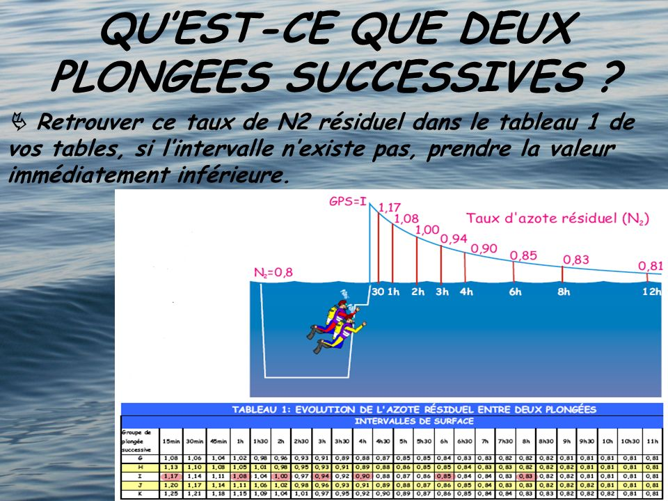 QUEST-CE QUE DEUX PLONGEES SUCCESSIVES ? Retrouver ce taux de N2 résiduel dans le tableau 1 de vos tables, si lintervalle nexiste pas, prendre la vale