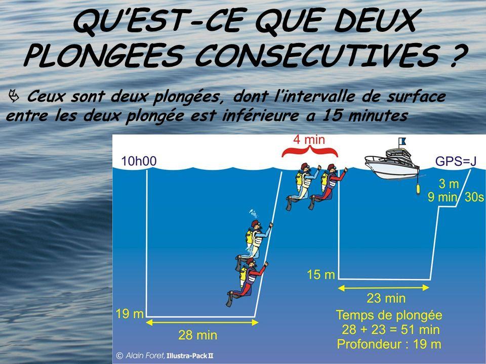 QUEST-CE QUE DEUX PLONGEES CONSECUTIVES ? Ceux sont deux plongées, dont lintervalle de surface entre les deux plongée est inférieure a 15 minutes