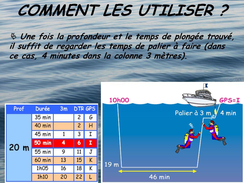 COMMENT LES UTILISER ? Une fois la profondeur et le temps de plongée trouvé, il suffit de regarder les temps de palier à faire (dans ce cas, 4 minutes