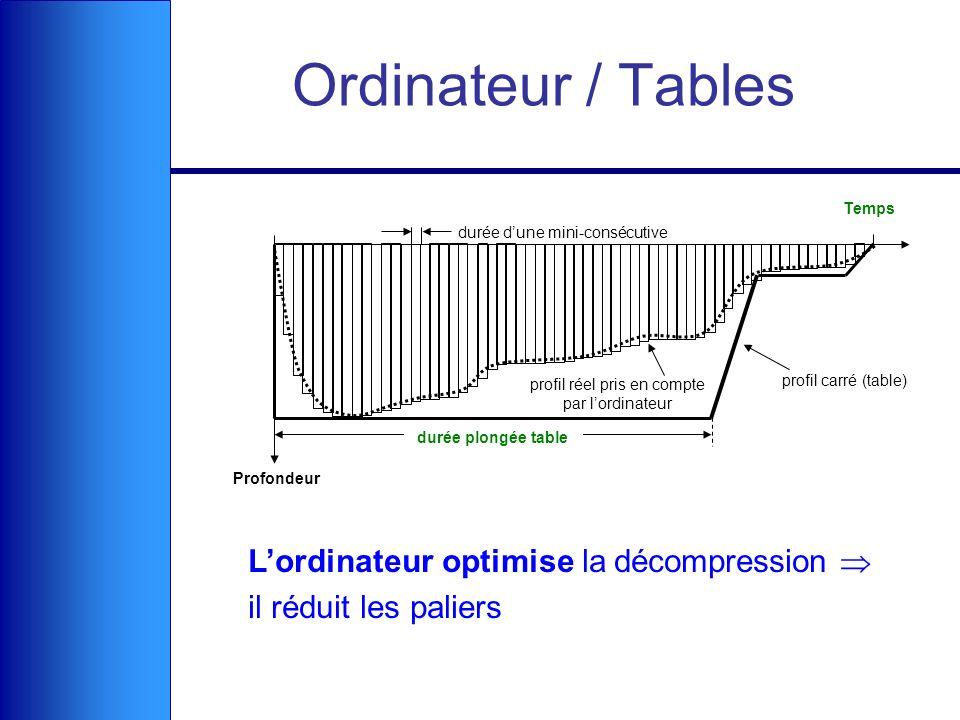 Ordinateur / Tables Lordinateur optimise la décompression il réduit les paliers Profondeur Temps profil carré (table) durée plongée table profil réel