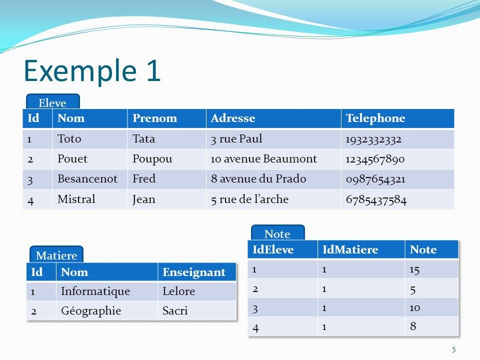 Modification UPDATE quartiers SET nom_quartier= Waazzeeeemmes ! WHERE id=1; 16