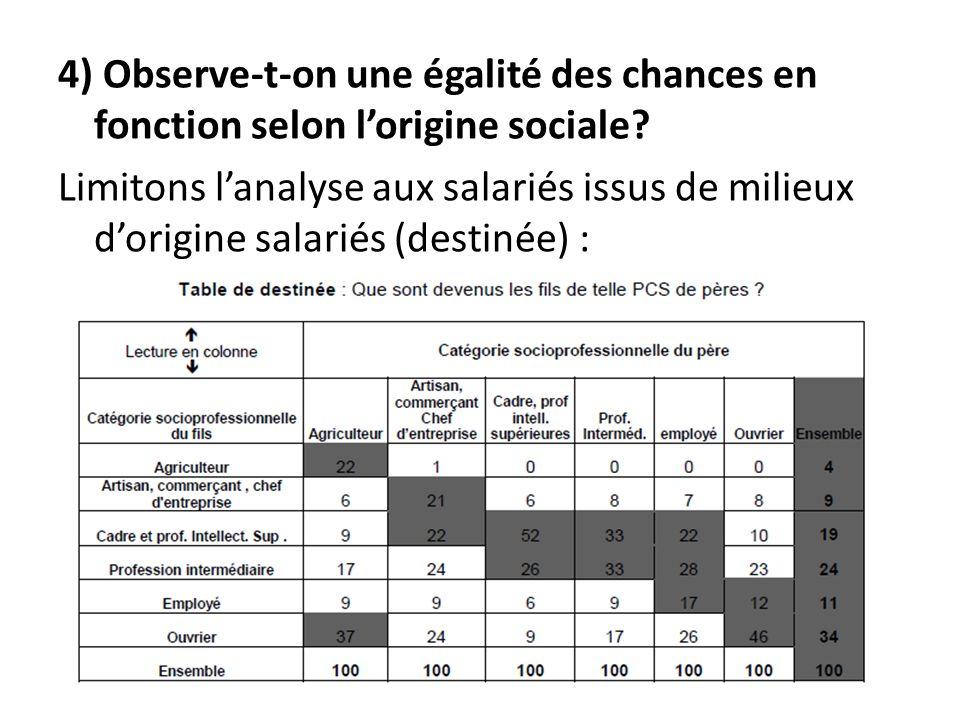 4) Observe-t-on une égalité des chances en fonction selon lorigine sociale.