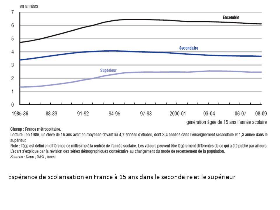 Espérance de scolarisation en France à 15 ans dans le secondaire et le supérieur