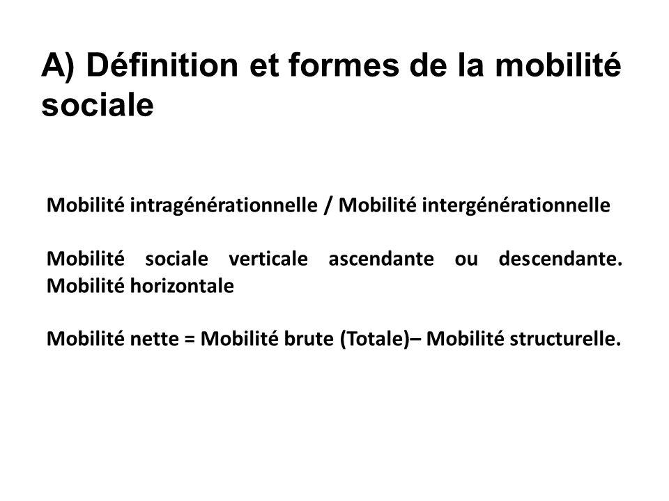 Mobilité intragénérationnelle / Mobilité intergénérationnelle Mobilité sociale verticale ascendante ou descendante.