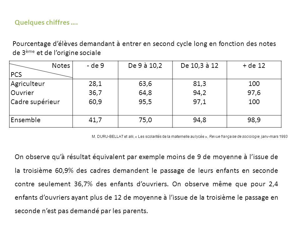 Notes PCS - de 9De 9 à 10,2De 10,3 à 12+ de 12 Agriculteur Ouvrier Cadre supérieur 28,1 36,7 60,9 63,6 64,8 95,5 81,3 94,2 97,1 100 97,6 100 Ensemble41,775,094,898,9 M.