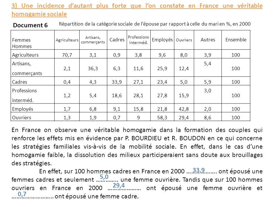3) Une incidence dautant plus forte que lon constate en France une véritable homogamie sociale Document 6 En France on observe une véritable homogamie dans la formation des couples qui renforce les effets mis en évidence par P.