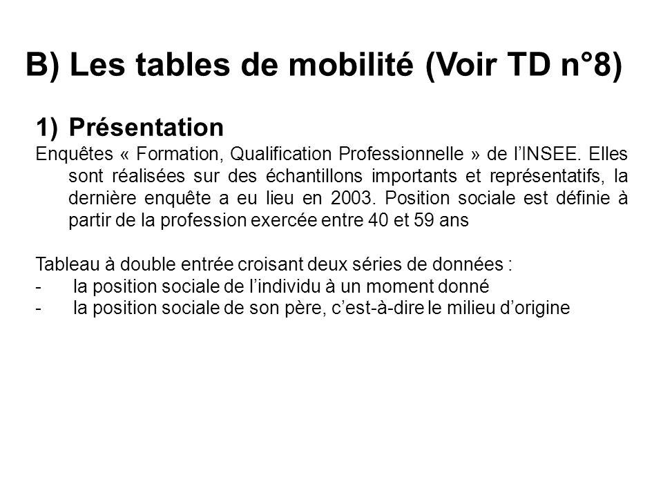 C) Les limites de tables de mobilité.