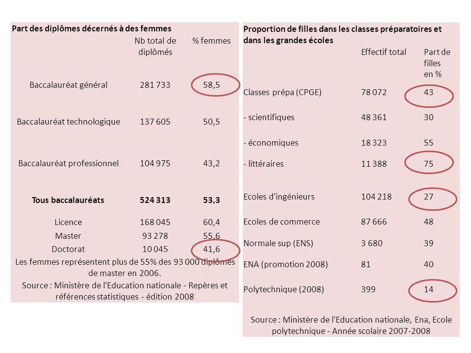 Part des diplômes décernés à des femmes Nb total de diplômés % femmes Baccalauréat général281 73358,5 Baccalauréat technologique137 60550,5 Baccalauréat professionnel104 97543,2 Tous baccalauréats524 31353,3 Licence168 04560,4 Master93 27855,6 Doctorat10 04541,6 Les femmes représentent plus de 55% des 93 000 diplômés de master en 2006.