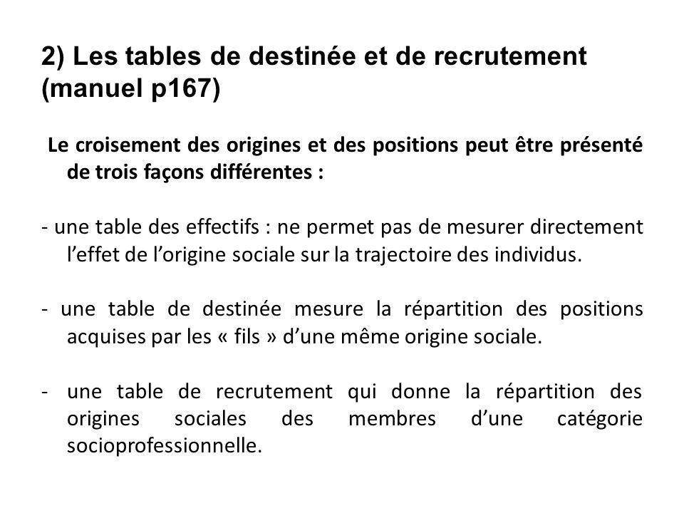 2) Les tables de destinée et de recrutement (manuel p167) Le croisement des origines et des positions peut être présenté de trois façons différentes : - une table des effectifs : ne permet pas de mesurer directement leffet de lorigine sociale sur la trajectoire des individus.