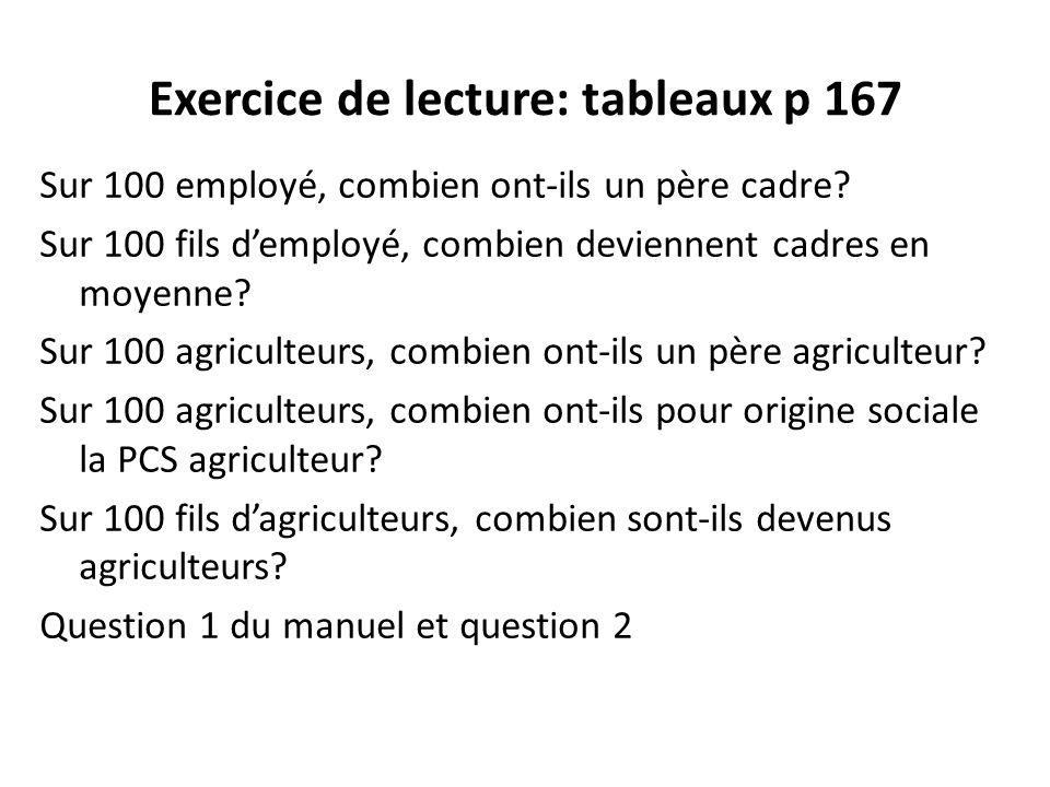 Exercice de lecture: tableaux p 167 Sur 100 employé, combien ont-ils un père cadre.