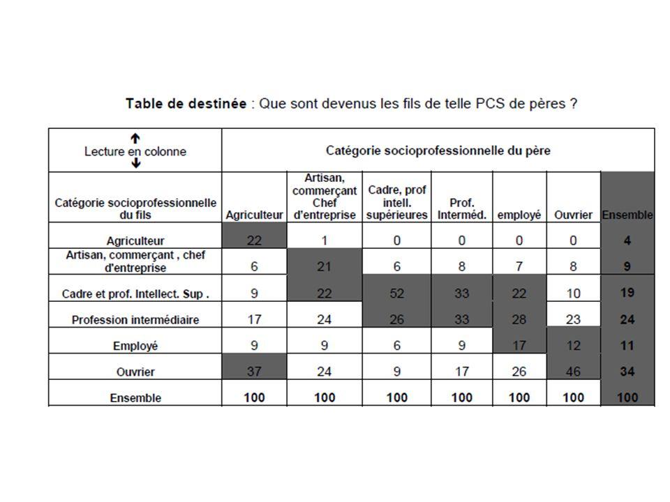 Répartition de lemploi par catégorie socio-professionnelle en France de 1962 à 2007 (données INSEE) Disponible p18 du manuel