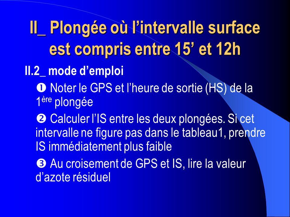 II_ Plongée où lintervalle surface est compris entre 15 et 12h II.2_ mode demploi Noter le GPS et lheure de sortie (HS) de la 1 ère plongée Calculer l