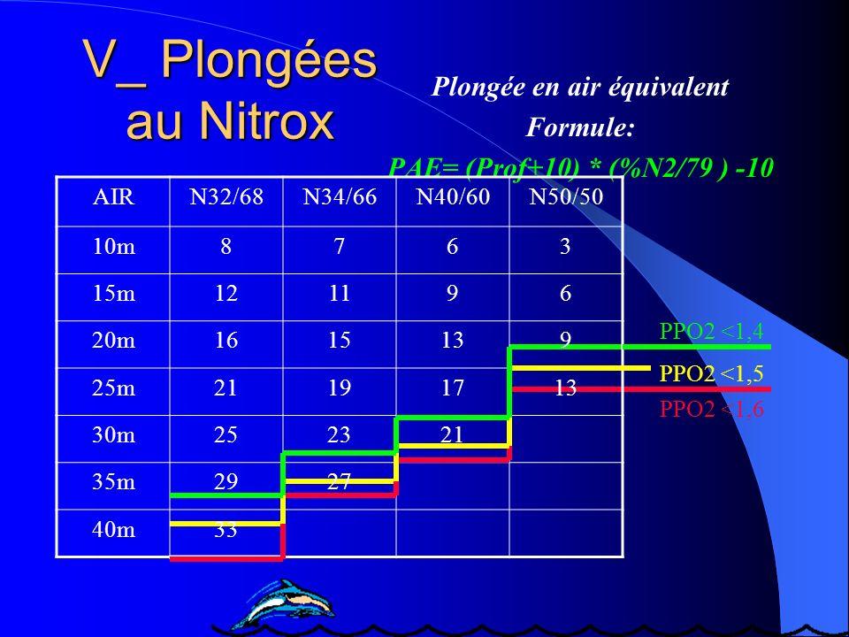 Plongée en air équivalent Formule: PAE= (Prof+10) * (%N2/79 ) -10 AIRN32/68N34/66N40/60N50/50 10m8763 15m121196 20m1615139 25m21191713 30m252321 35m29