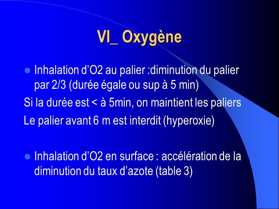 VI_ Oxygène Inhalation dO2 au palier :diminution du palier par 2/3 (durée égale ou sup à 5 min) Si la durée est < à 5min, on maintient les paliers Le