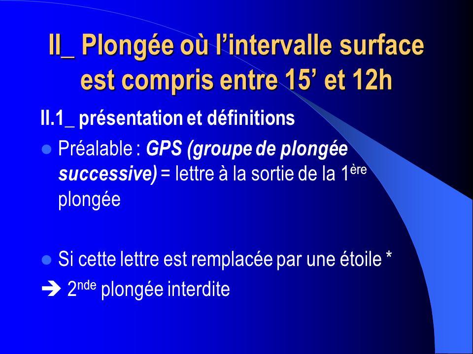 II_ Plongée où lintervalle surface est compris entre 15 et 12h II.1_ présentation et définitions Préalable : GPS (groupe de plongée successive) = lett