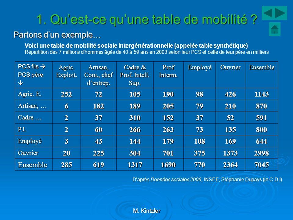 M. Kintzler 1. Quest-ce quune table de mobilité ? Partons dun exemple… Voici une table de mobilité sociale intergénérationnelle (appelée table synthét