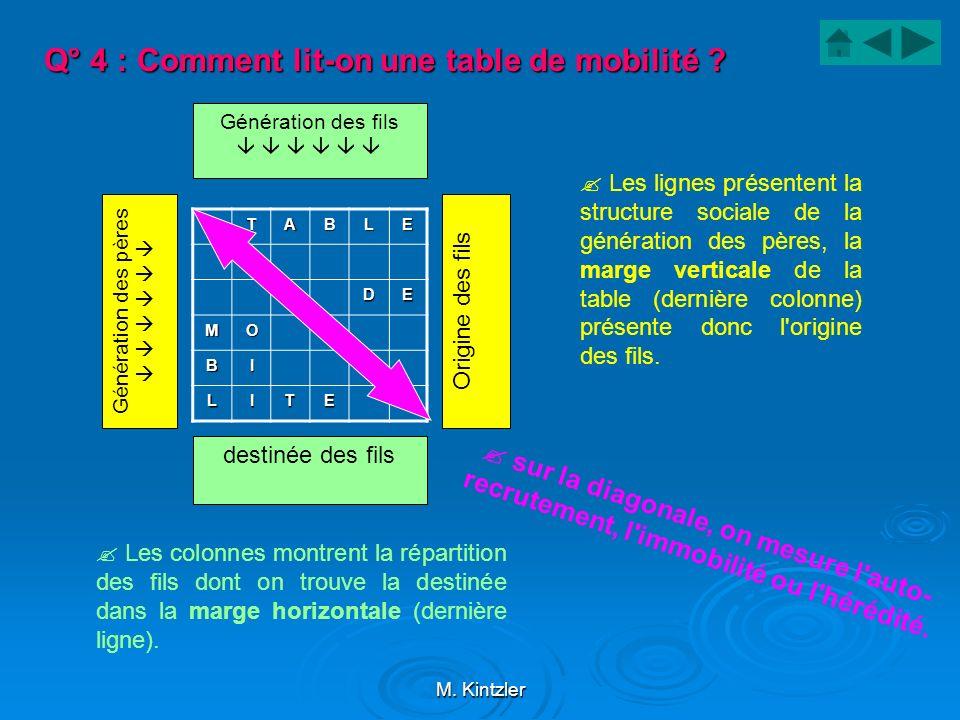 M. Kintzler Q° 4 : Comment lit-on une table de mobilité ? TABLE DE MO BI LITE Génération des pères Origine des fils Les lignes présentent la structure