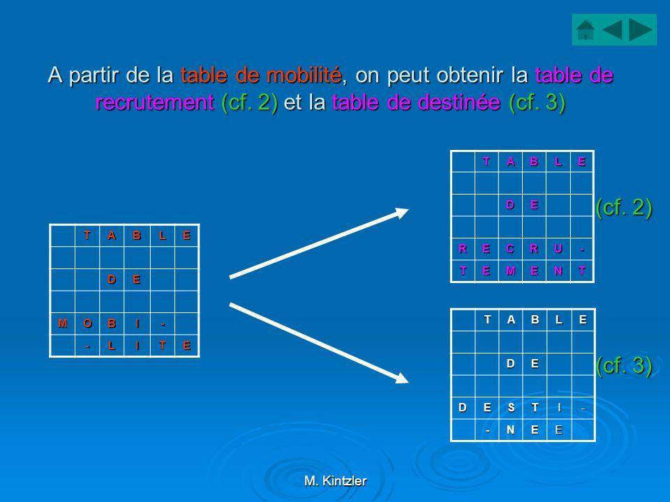 M. Kintzler A partir de la table de mobilité, on peut obtenir la table de recrutement (cf. 2) et la table de destinée (cf. 3) TABLE DE MOBI- -LITE TAB