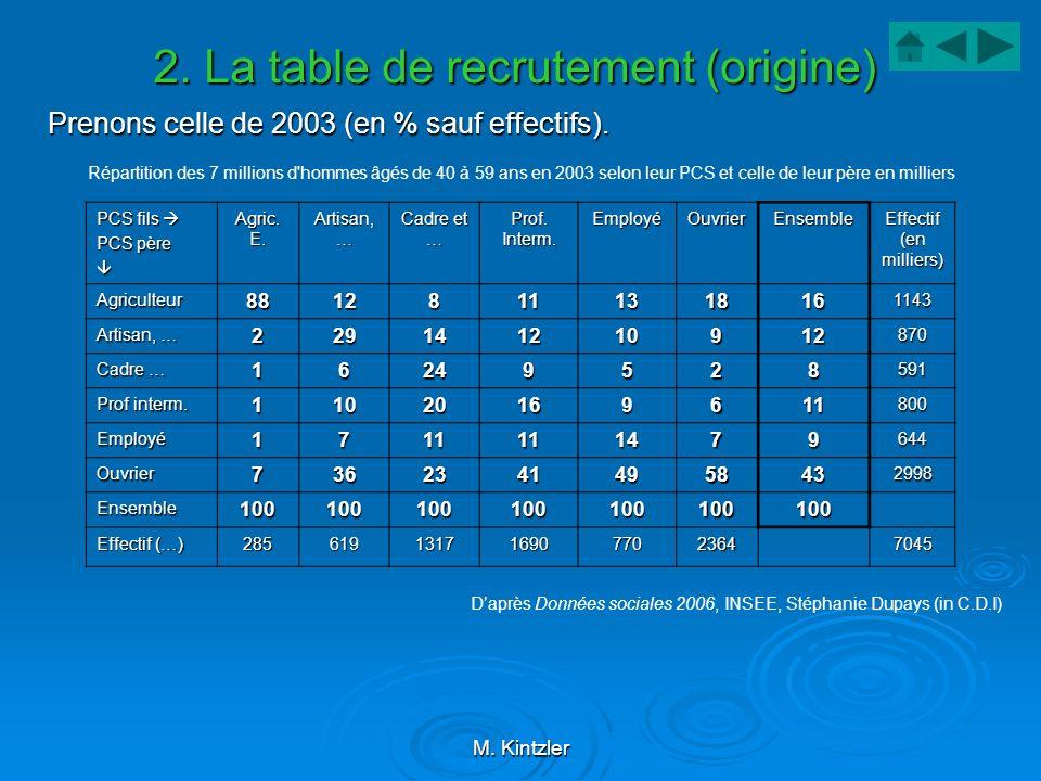 M. Kintzler 2. La table de recrutement (origine) Prenons celle de 2003 (en % sauf effectifs). Répartition des 7 millions d'hommes âgés de 40 à 59 ans