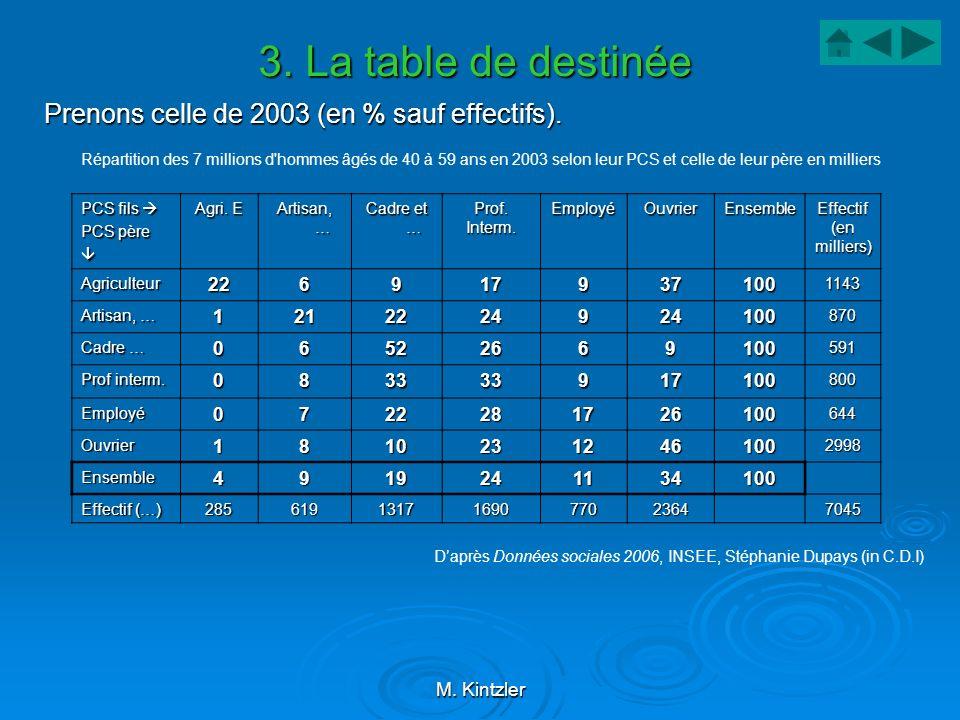 M. Kintzler 3. La table de destinée Prenons celle de 2003 (en % sauf effectifs). Répartition des 7 millions d'hommes âgés de 40 à 59 ans en 2003 selon