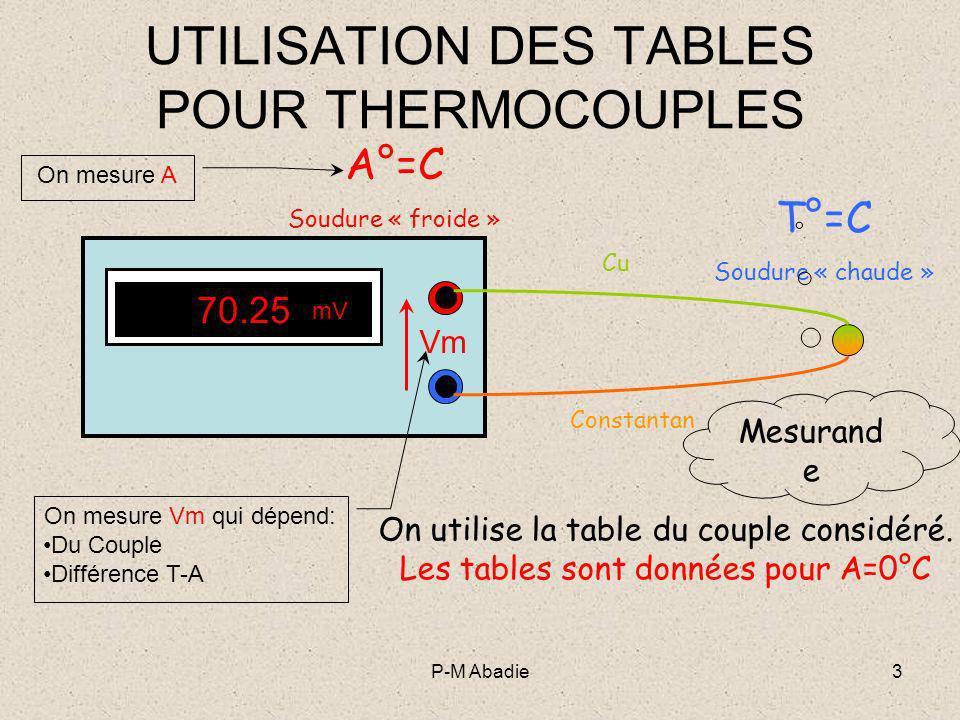 P-M Abadie4 UTILISATION DES TABLES POUR THERMOCOUPLES Tracer approximativement les positions relatives de : 0°CA°CT°C 0°CA°CT°C -1- A laide de la table on détermine mV connaissant A°C -1- mV correspondant à lambiante -2- On place Vm mesurée -2- Vm mesurée -3- On ajoute mV et Vm -4- A laide de la table on détermine T connaissant mV + Vm