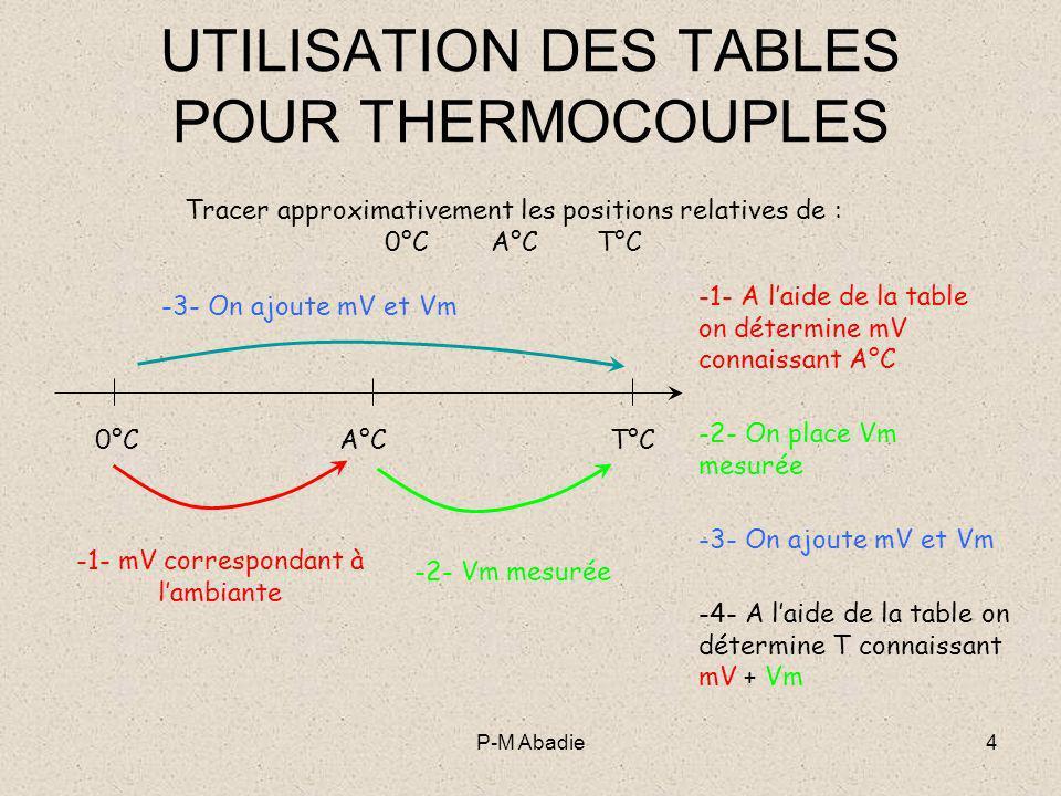 P-M Abadie5 UTILISATION DES TABLES POUR THERMOCOUPLES Suivant les valeurs des températures Ambiante et du Mesurande, on peut envisager plusieurs cas qui se traduiront par des signes différents