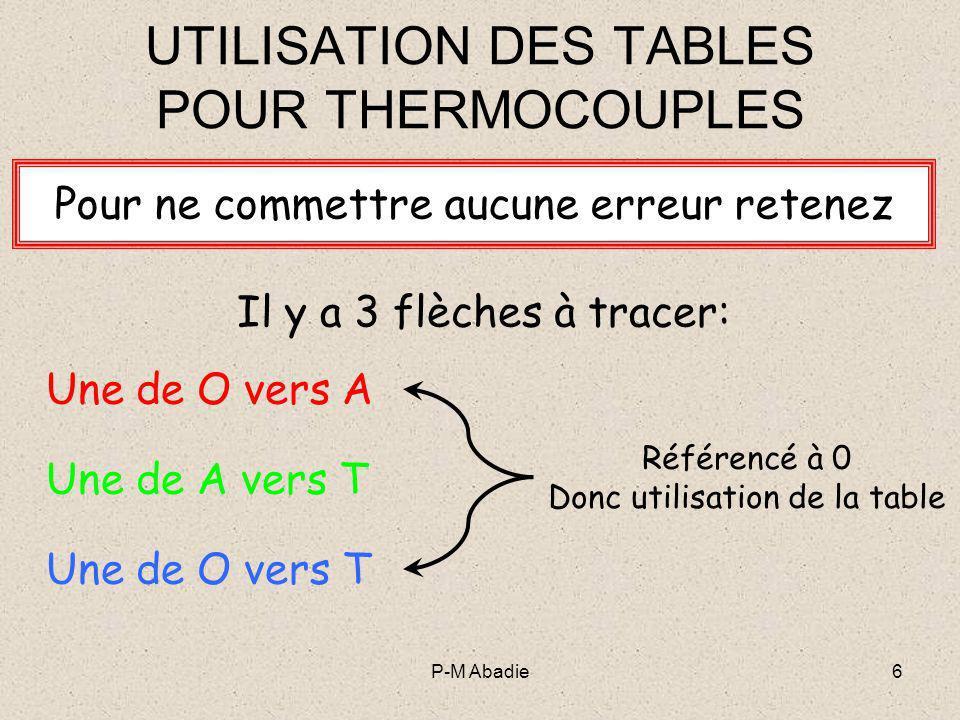 P-M Abadie7 UTILISATION DES TABLES POUR THERMOCOUPLES Si la flèche tracée a le même sens que laxe alors la valeur associée est POSITIVE Voir TD dapplication Et travail personnel
