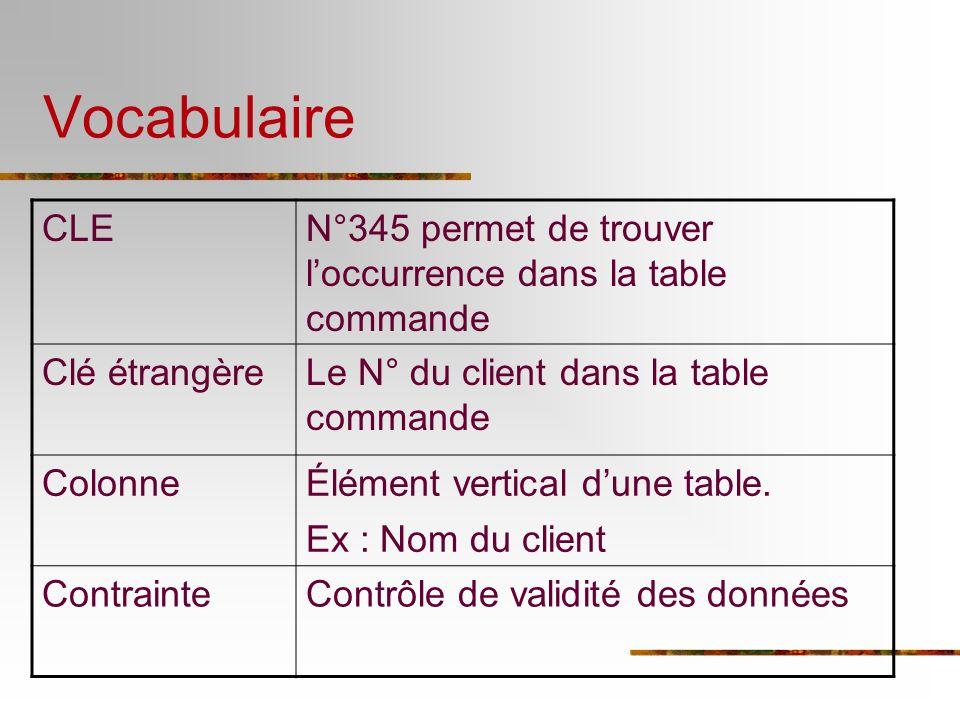 Vocabulaire EntitéObjet dune base de données Ex : Entité commande IdentifiantIdem clé mais vocabulaire réservé au niveau conceptuel IndexPermet daccélérer les recherche, souvent sur des clés.