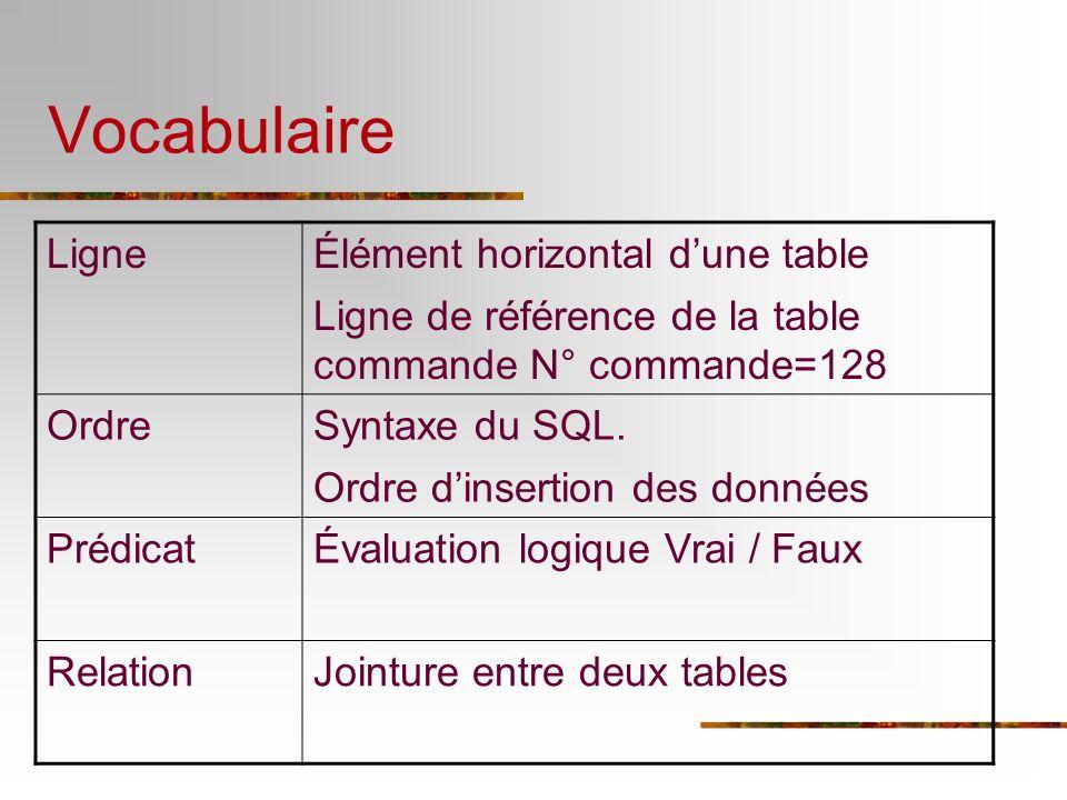 Vocabulaire LigneÉlément horizontal dune table Ligne de référence de la table commande N° commande=128 OrdreSyntaxe du SQL. Ordre dinsertion des donné