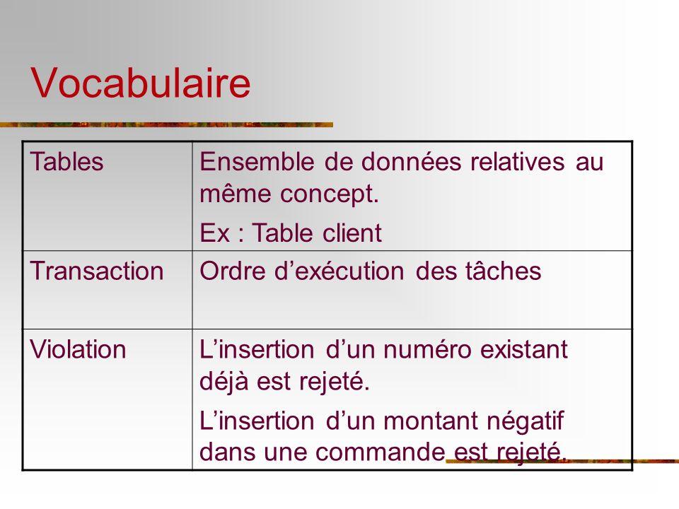 Vocabulaire TablesEnsemble de données relatives au même concept. Ex : Table client TransactionOrdre dexécution des tâches ViolationLinsertion dun numé