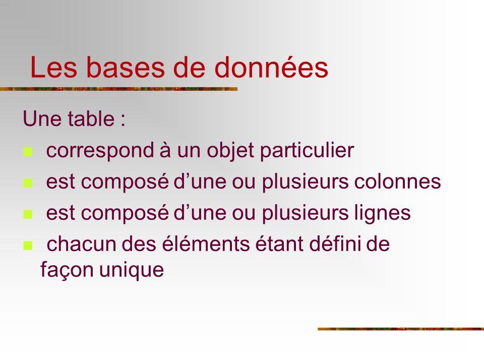 Une table : correspond à un objet particulier est composé dune ou plusieurs colonnes est composé dune ou plusieurs lignes chacun des éléments étant dé